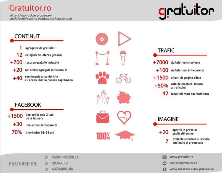 gratuitor.ro - infografic-page-001