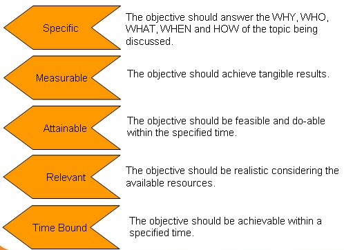 obiective masurabile