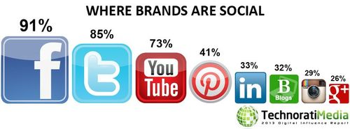 cele mai folosite retele sociale