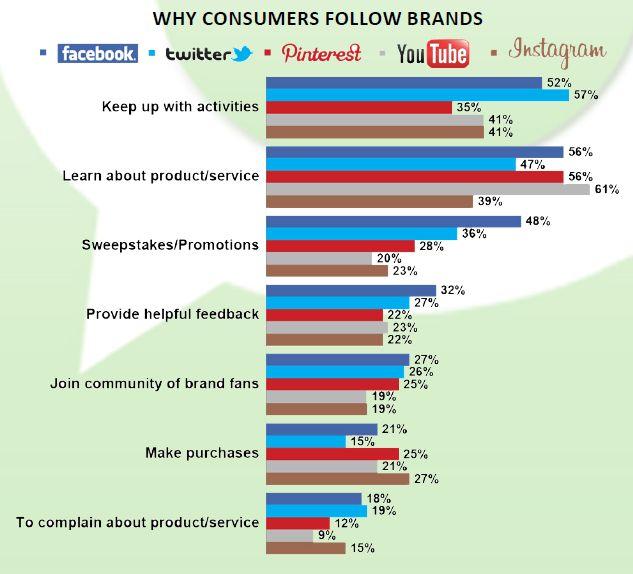 motive pentru care consumatorii urmaresc brandurile online
