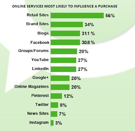 servicii online care influenteaza decizia de cumparare