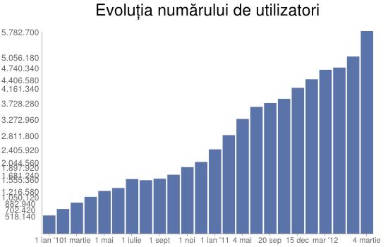 utilizatori facebook romania 2013