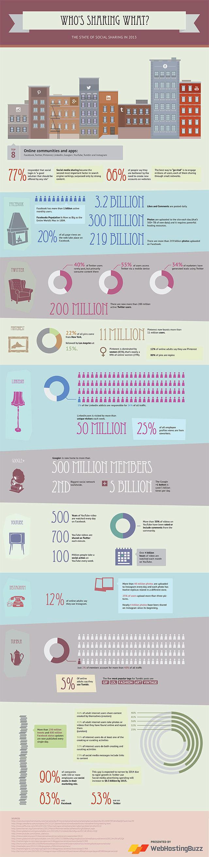 sharing-social-media-2013