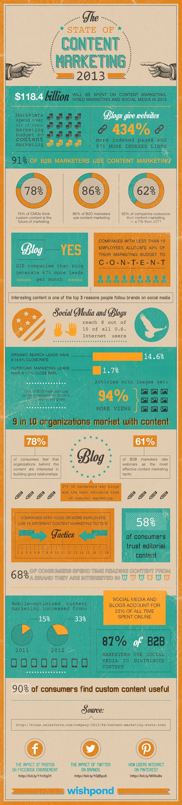 Infographic_content_marketing_2013