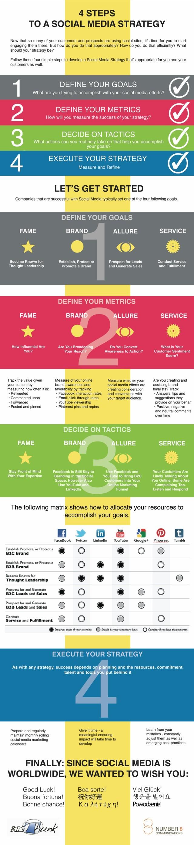 4-steps-social-media-strategy-640x2781