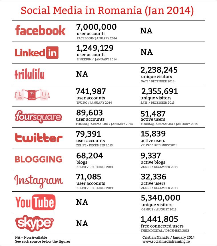 Social-Media-in-Romania-Ianuarie-2014