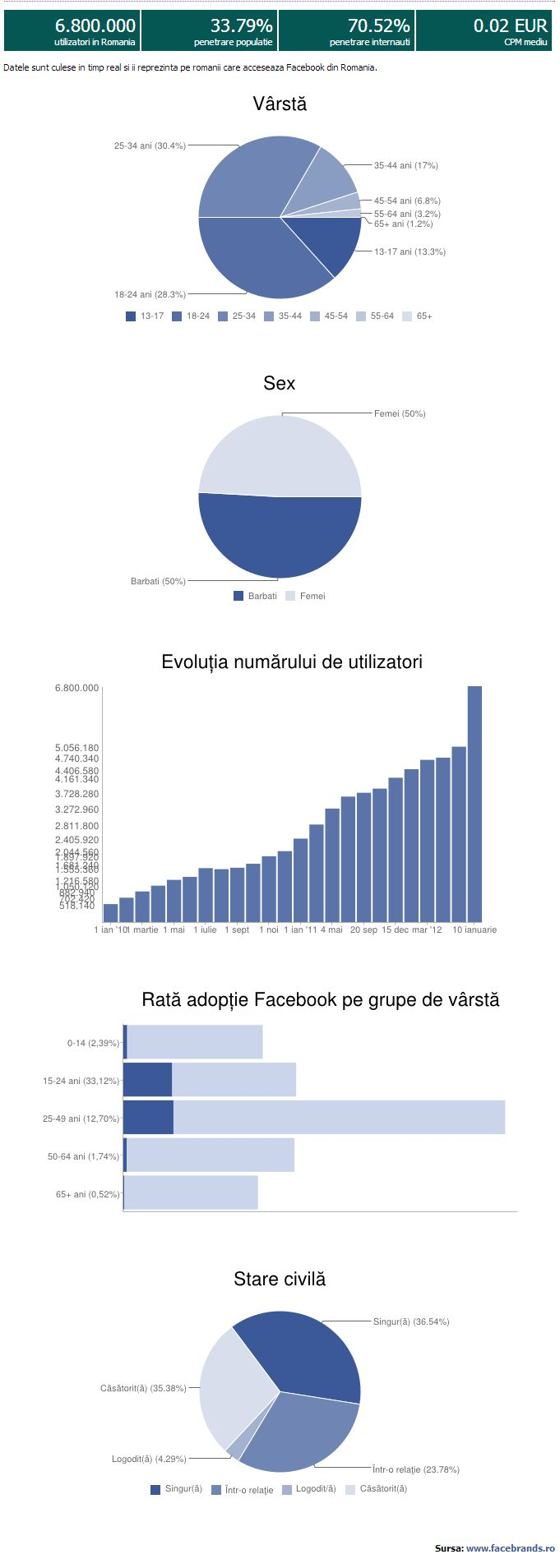 Utilizatori-Facebook-Romania