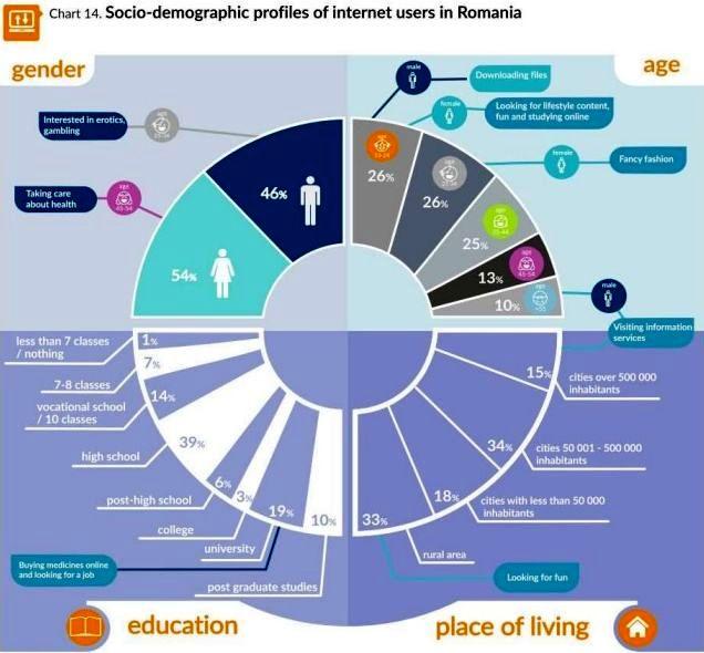 Romania- cea mai mare tara din Sud Estul Europei ca numar de utilizatori de internet