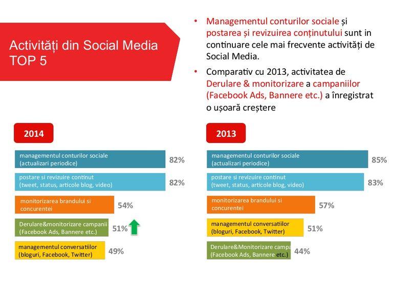 activitati social media 2014