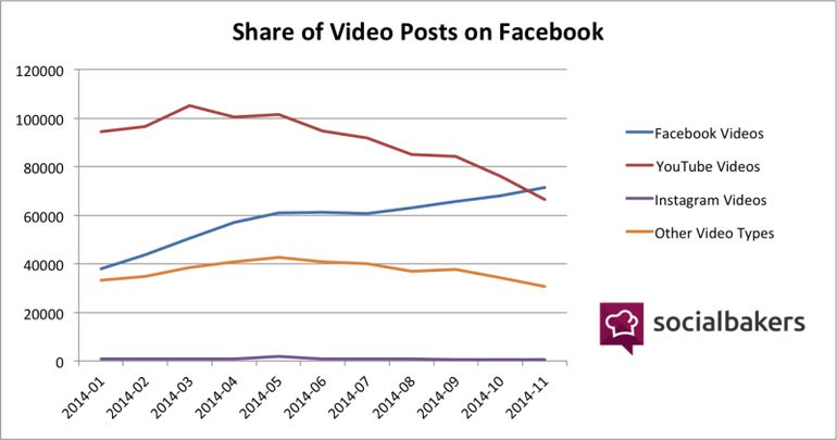 SocialBakers-share-of-video-posts-on-Facebook1-800x421