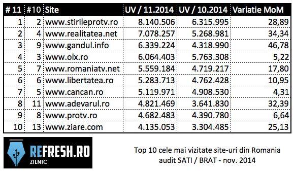 refresh-top-site-uri-noiembrie