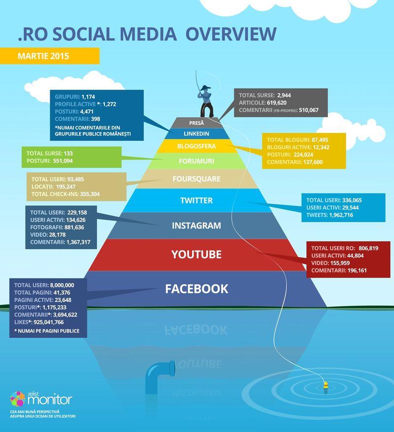 infographic_piramida_martie_2015