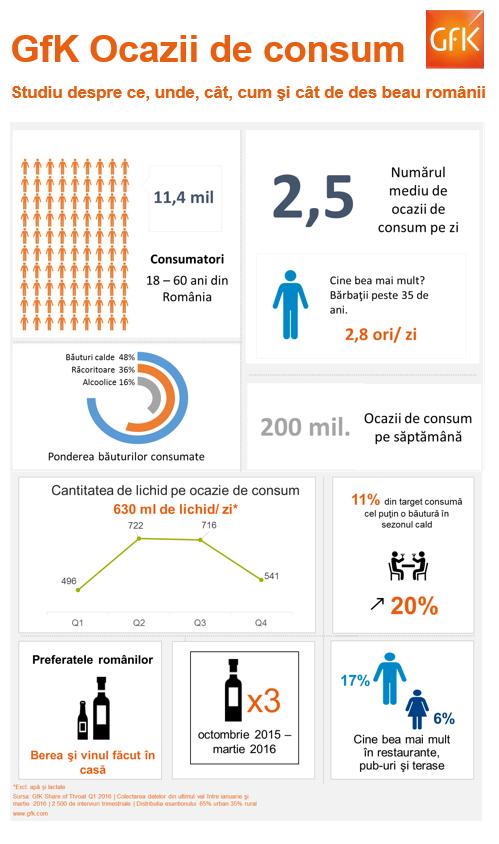 infografic studiu GfK ocazii de consum bauturi, iunie 2016