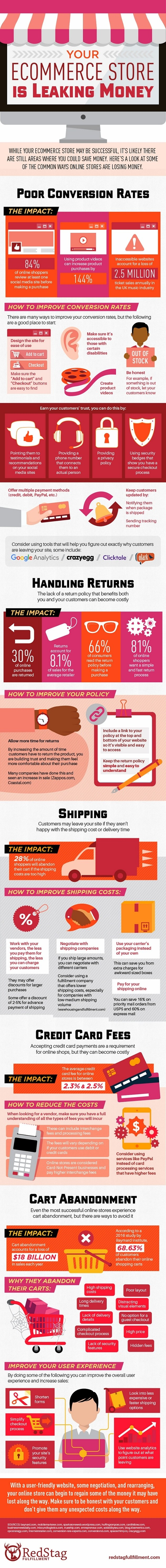 160716-your-ecommerce-store-is-leaking-money-infographic